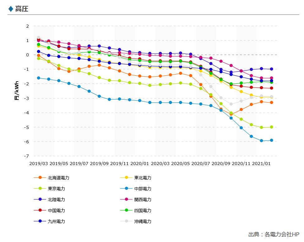 Screenshot_2021-01-28 燃料費調整単価の推移